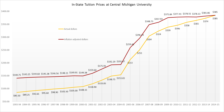 Source for data: Central Michigan University.