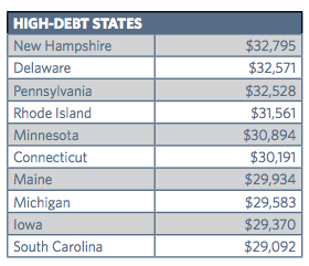 Average student loan debt by state.
