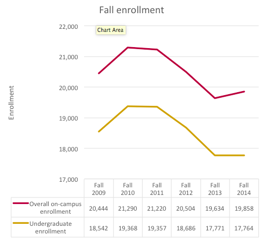 Source: Central Michigan University enrollment documents.