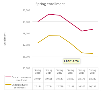 Source: Central Michigan University enrollment reports.