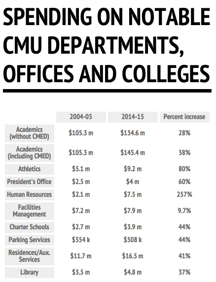 """Compensation spending on various departments, offices and colleges at CMU. (""""Academics"""" means combined compensation spending on each college.) (Source: CMU operating budgets.)"""
