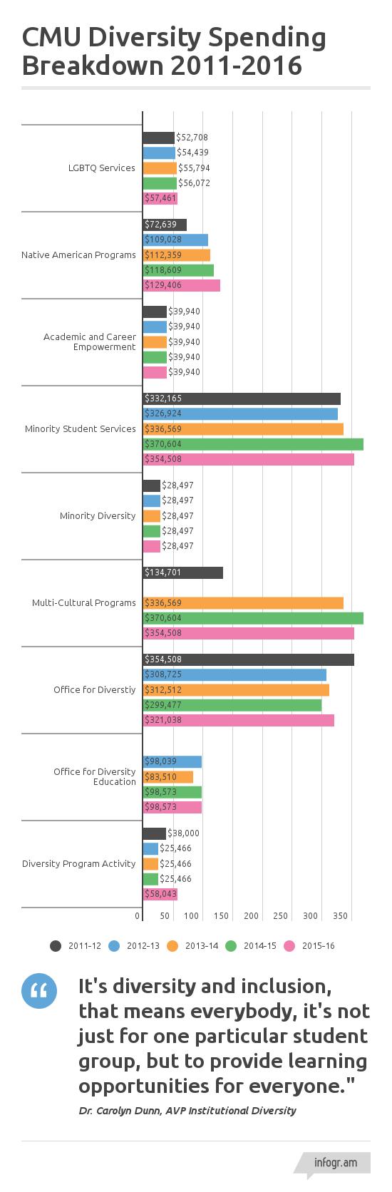 CMU_Diversity_Spending_Breakdown_by_office