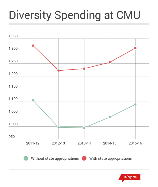 Source: CMU operating budget